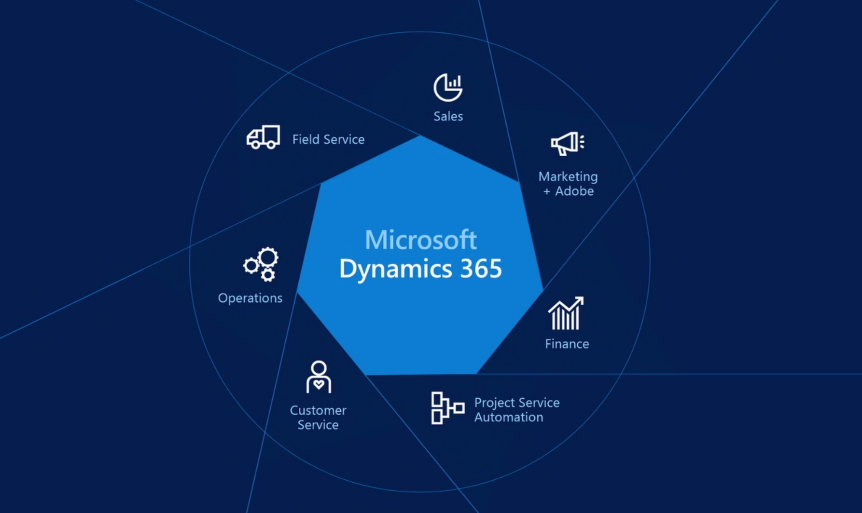 What Is Dynamics 365 A Dynamics 365 Helping Hand